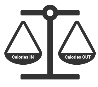 Calories in vs calories out balance